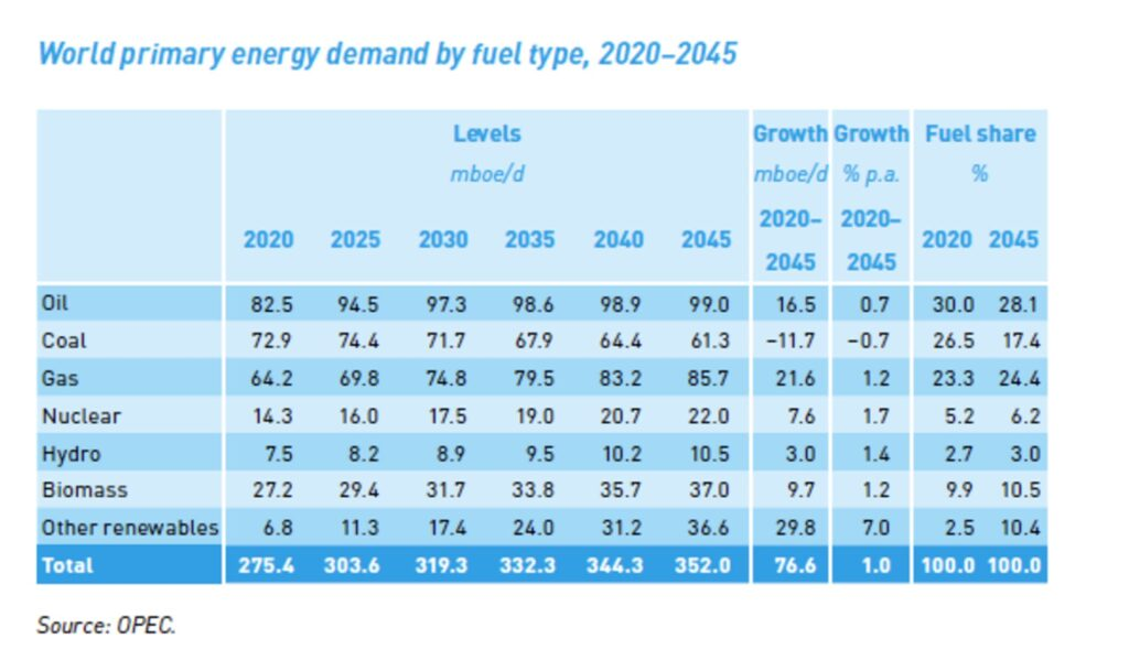 Despite efforts to meet net zero carbon emissions targets, oil will still provide more than a quarter of the world's energy by 2045, according to OPEC forecasts.  (Organization of the Petroleum Exporting Countries)