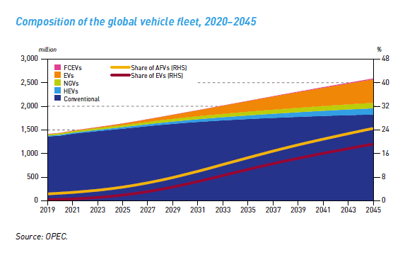 OPEC predicts that electric vehicles and other alternative fuels will account for less than a quarter of all vehicles by 2045. (Organization of the Petroleum Exporting Countries)
